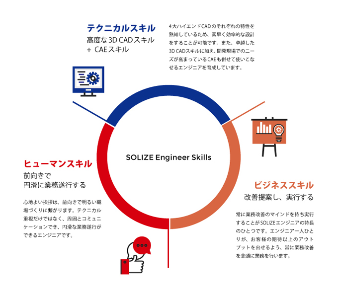 SOLIZE Engineer Skillsのイメージ