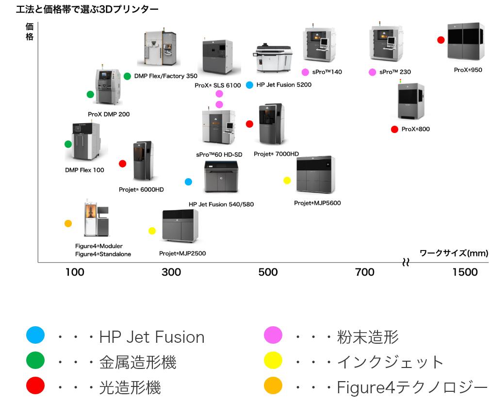 工法と価格帯で選ぶ3Dプリンター