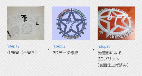 クルーズトレイン「ななつ星in九州」エンブレム鋳造マスター製作