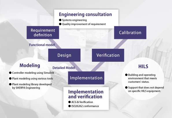 MBD Engineering Services | SOLIZE