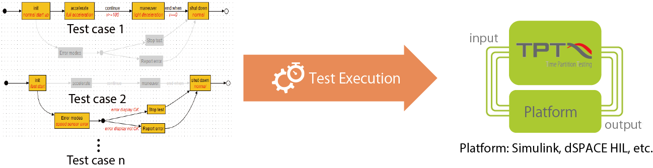 Image of Test Case Generation & Test Executio